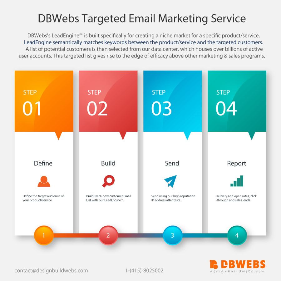 DBWebs Targeted Email Marketing