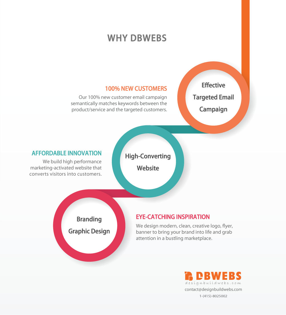 DBWebs Best Web Design COMPANY